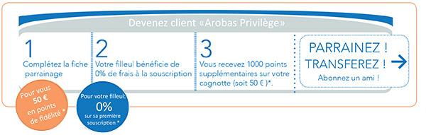 AROBAS Privilèges / Parrainage